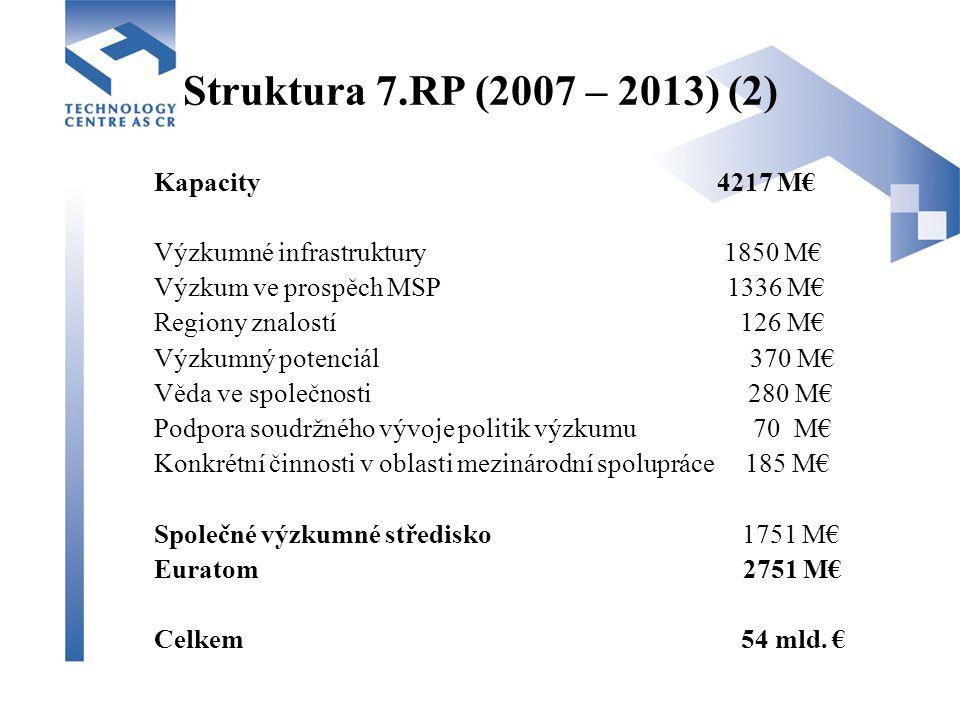 Struktura 7.RP (2007 – 2013) (2) Kapacity 4217 M€ Výzkumné infrastruktury 1850 M€ Výzkum ve prospěch MSP 1336 M€ Regiony znalostí 126 M€ Výzkumný potenciál 370 M€ Věda ve společnosti 280 M€ Podpora soudržného vývoje politik výzkumu 70 M€ Konkrétní činnosti v oblasti mezinárodní spolupráce 185 M€ Společné výzkumné středisko 1751 M€ Euratom 2751 M€ Celkem 54 mld.