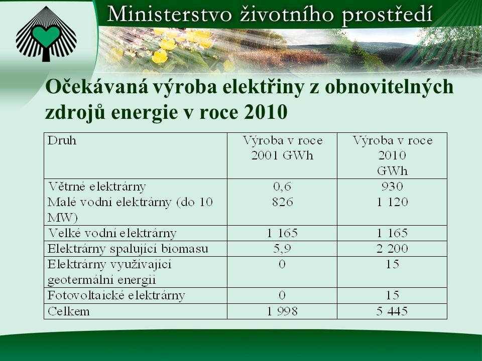 Očekávaná výroba elektřiny z obnovitelných zdrojů energie v roce 2010