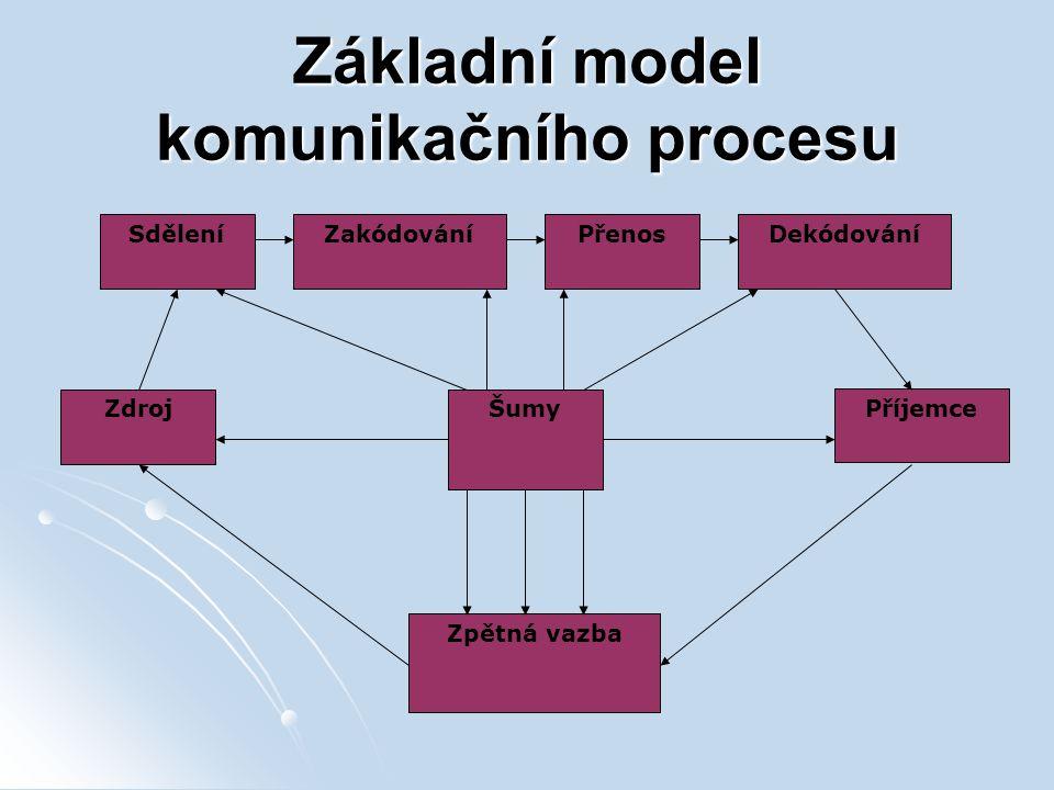Základní model komunikačního procesu Zdroj Příjemce SděleníZakódováníPřenosDekódování Šumy Zpětná vazba