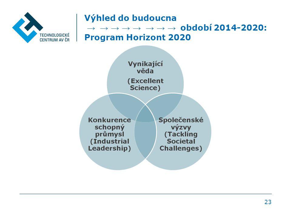 Výhled do budoucna → → → → → → → → období 2014-2020: Program Horizont 2020 23