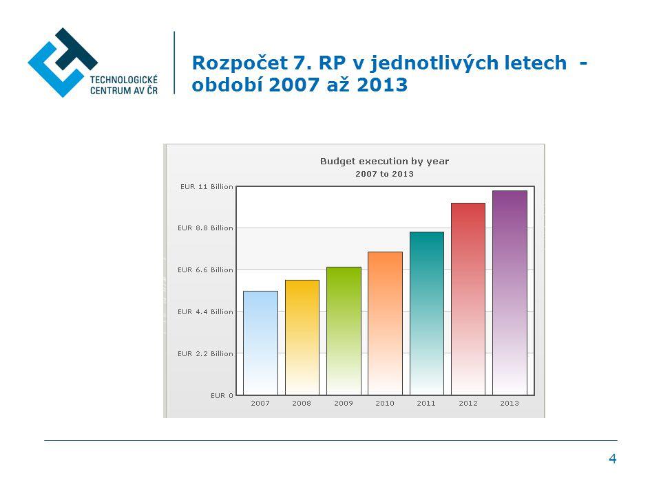 Rozpočet 7. RP v jednotlivých letech - období 2007 až 2013 4