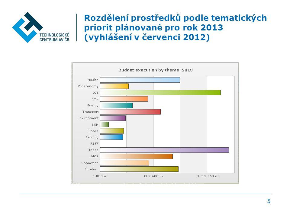 Rozdělení prostředků podle tematických priorit plánované pro rok 2013 (vyhlášení v červenci 2012) 5