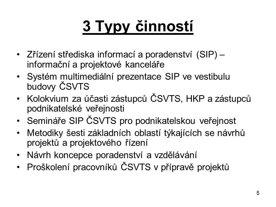 5 3 Typy činností Zřízení střediska informací a poradenství (SIP) – informační a projektové kanceláře Systém multimediální prezentace SIP ve vestibulu budovy ČSVTS Kolokvium za účasti zástupců ČSVTS, HKP a zástupců podnikatelské veřejnosti Semináře SIP ČSVTS pro podnikatelskou veřejnost Metodiky šesti základních oblastí týkajících se návrhů projektů a projektového řízení Návrh koncepce poradenství a vzdělávání Proškolení pracovníků ČSVTS v přípravě projektů