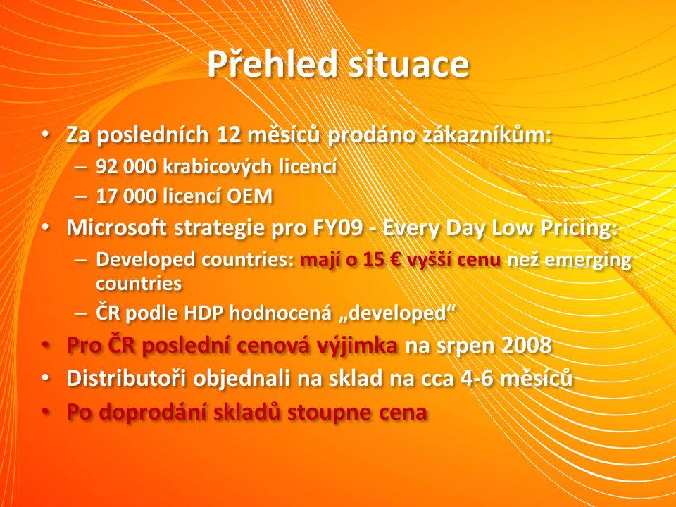 Přehled situace Za posledních 12 měsíců prodáno zákazníkům: – 92 000 krabicových licencí – 17 000 licencí OEM Microsoft strategie pro FY09 - Every Day