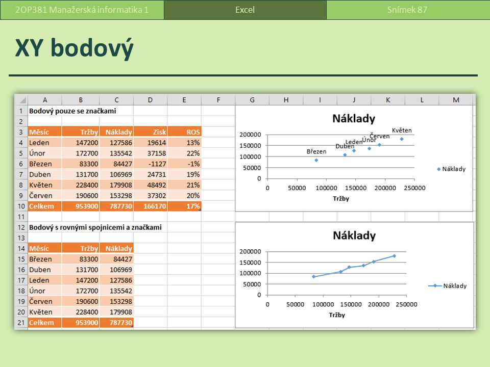 XY bodový ExcelSnímek 872OP381 Manažerská informatika 1
