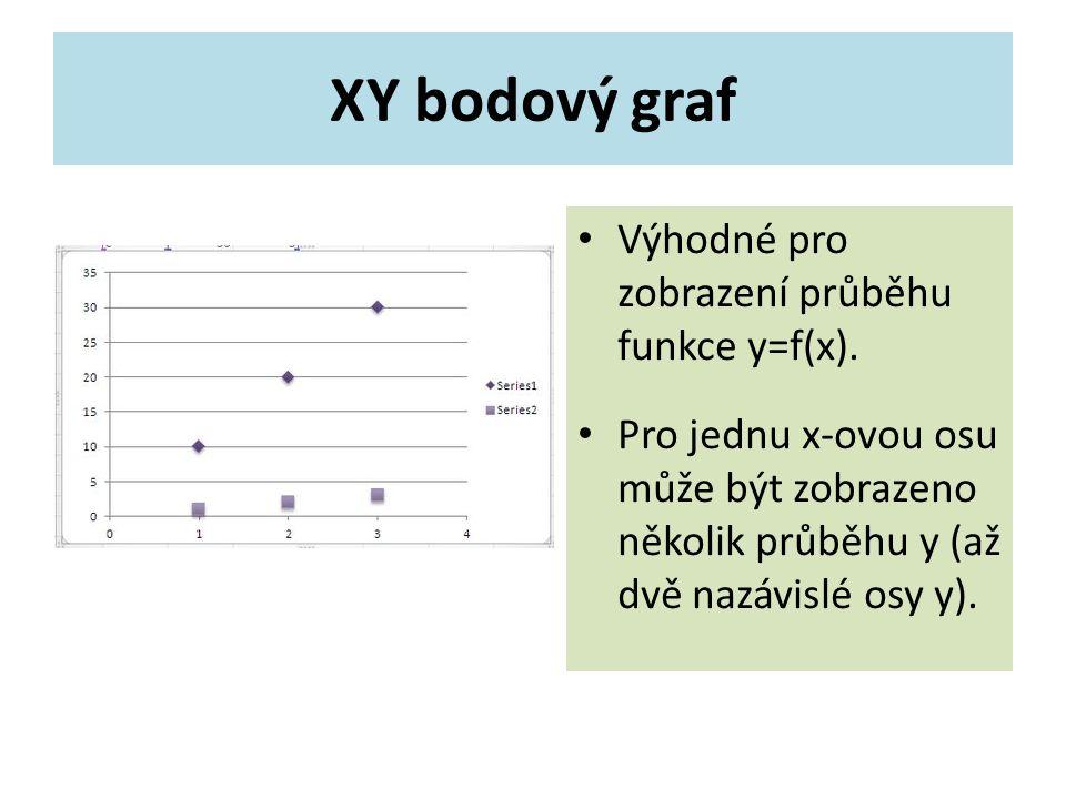 XY bodový graf Výhodné pro zobrazení průběhu funkce y=f(x).