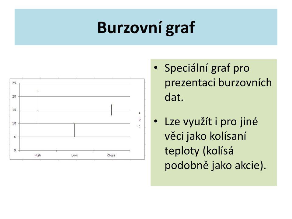 Burzovní graf Speciální graf pro prezentaci burzovních dat.