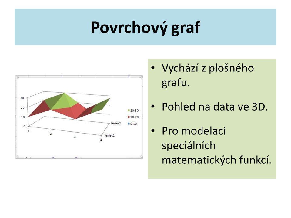 Povrchový graf Vychází z plošného grafu.Pohled na data ve 3D.