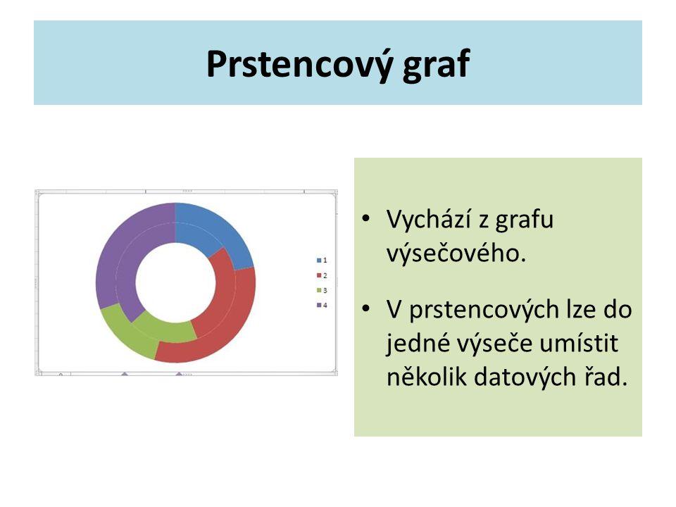 Vychází z grafu výsečového. V prstencových lze do jedné výseče umístit několik datových řad.