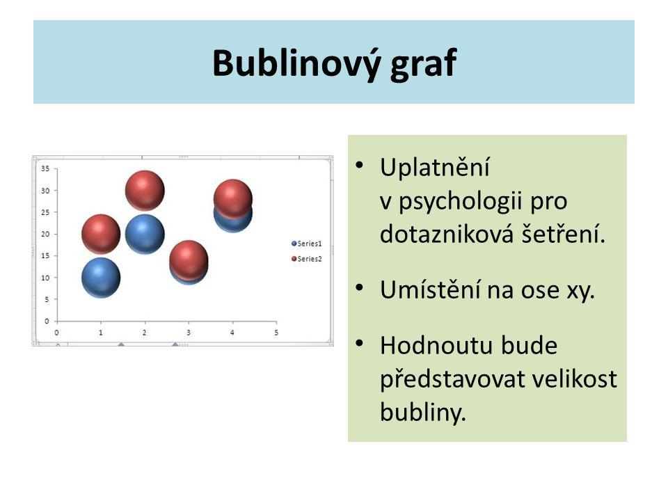 Bublinový graf Uplatnění v psychologii pro dotazniková šetření.