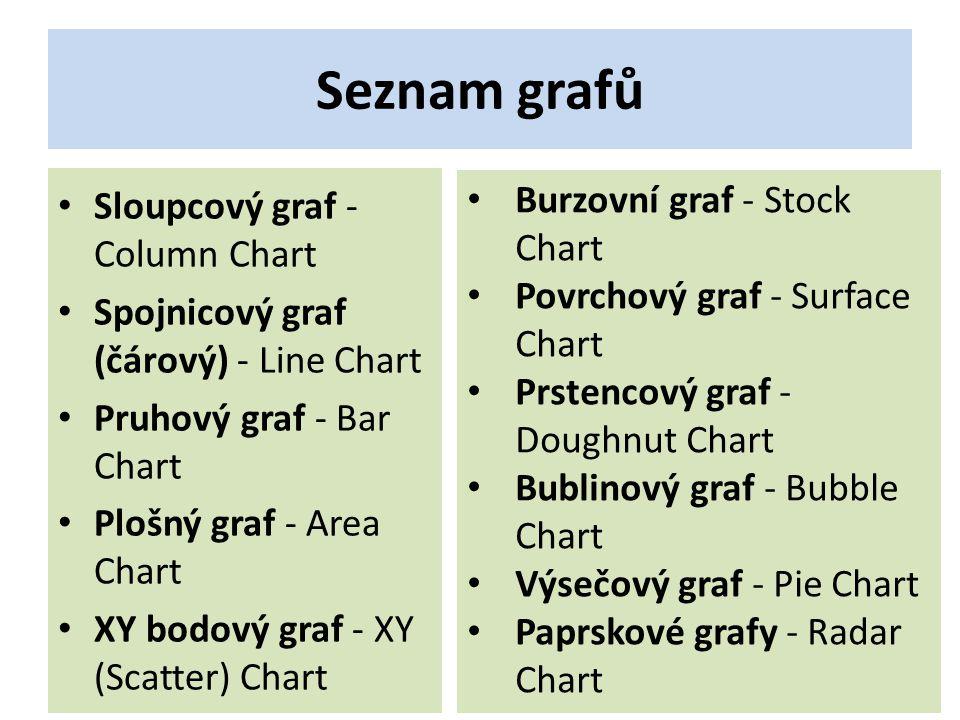 Seznam grafů Sloupcový graf - Column Chart Spojnicový graf (čárový) - Line Chart Pruhový graf - Bar Chart Plošný graf - Area Chart XY bodový graf - XY (Scatter) Chart Burzovní graf - Stock Chart Povrchový graf - Surface Chart Prstencový graf - Doughnut Chart Bublinový graf - Bubble Chart Výsečový graf - Pie Chart Paprskové grafy - Radar Chart