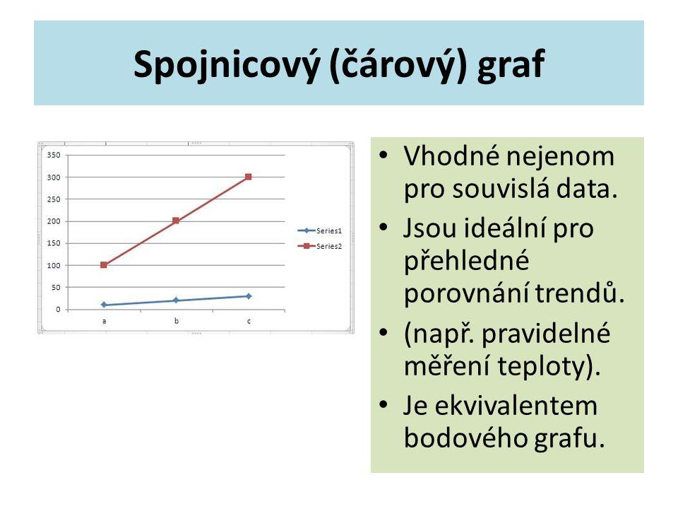 Spojnicový (čárový) graf Vhodné nejenom pro souvislá data.