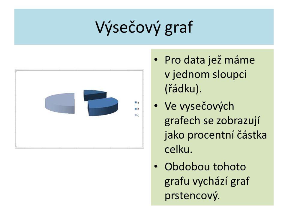 Výsečový graf Pro data jež máme v jednom sloupci (řádku).