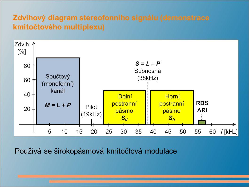 Zdvihový diagram stereofonního signálu (demonstrace kmitočtového multiplexu) Používá se širokopásmová kmitočtová modulace