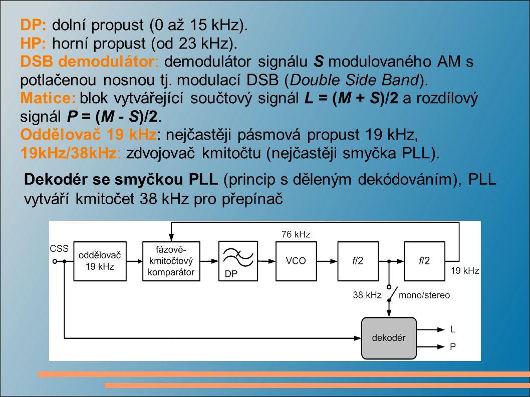 DP: dolní propust (0 až 15 kHz). HP: horní propust (od 23 kHz). DSB demodulátor: demodulátor signálu S modulovaného AM s potlačenou nosnou tj. modulac