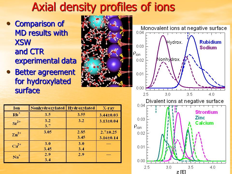 Axial density profiles of ions Hydrox.Nonhydrox.