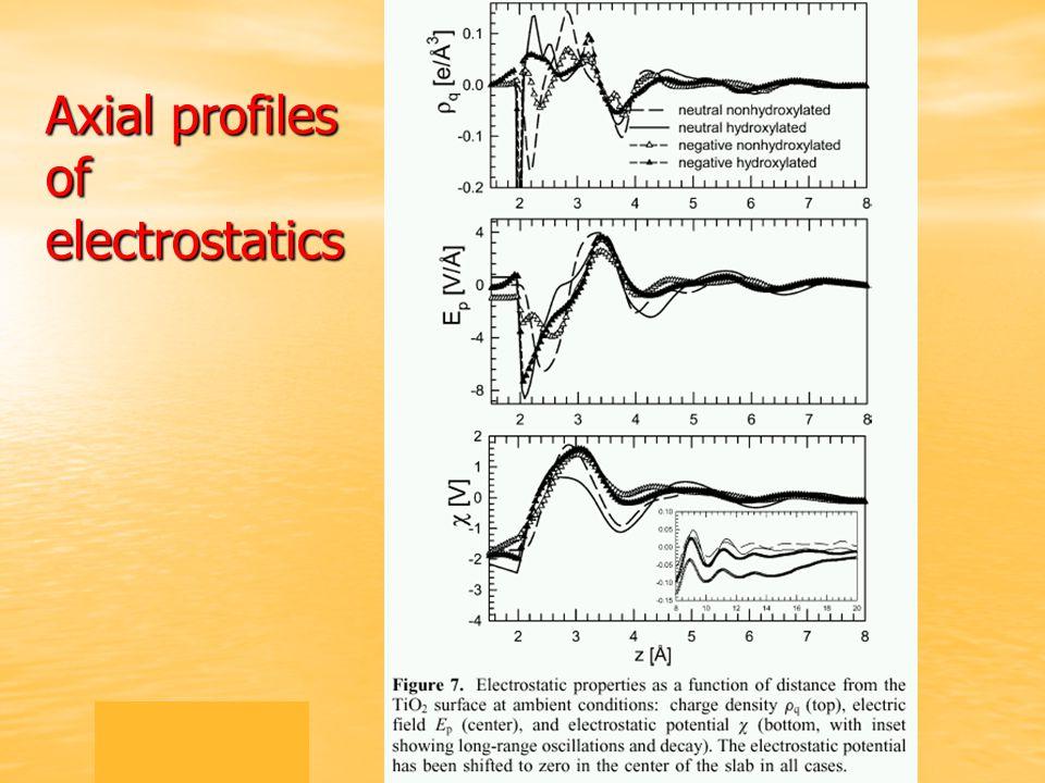 Axial profiles of electrostatics