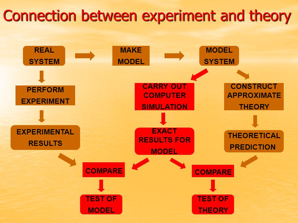 REAL SYSTEM MODEL SYSTEM MAKE MODEL PERFORM EXPERIMENT CARRY OUT COMPUTER SIMULATION CONSTRUCT APPROXIMATE THEORY EXPERIMENTAL RESULTS EXACT RESULTS F