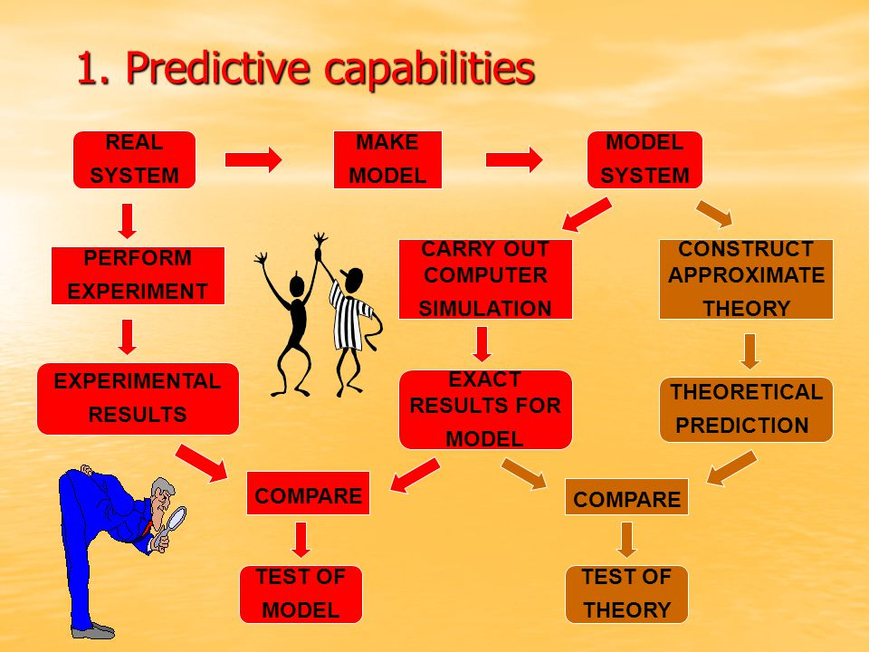 REAL SYSTEM MODEL SYSTEM MAKE MODEL PERFORM EXPERIMENT CARRY OUT COMPUTER SIMULATION CONSTRUCT APPROXIMATE THEORY EXPERIMENTAL RESULTS EXACT RESULTS FOR MODEL THEORETICAL PREDICTION COMPARE TEST OF MODEL TEST OF THEORY 1.
