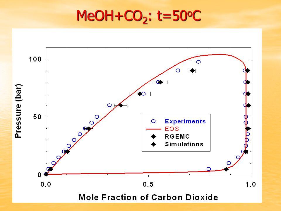 MeOH+CO 2 : t=50 o C