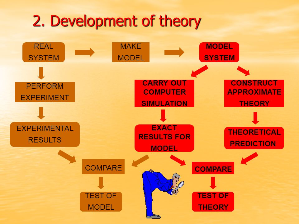 REAL SYSTEM MODEL SYSTEM MAKE MODEL PERFORM EXPERIMENT CARRY OUT COMPUTER SIMULATION CONSTRUCT APPROXIMATE THEORY EXPERIMENTAL RESULTS EXACT RESULTS FOR MODEL THEORETICAL PREDICTION COMPARE TEST OF MODEL TEST OF THEORY 2.
