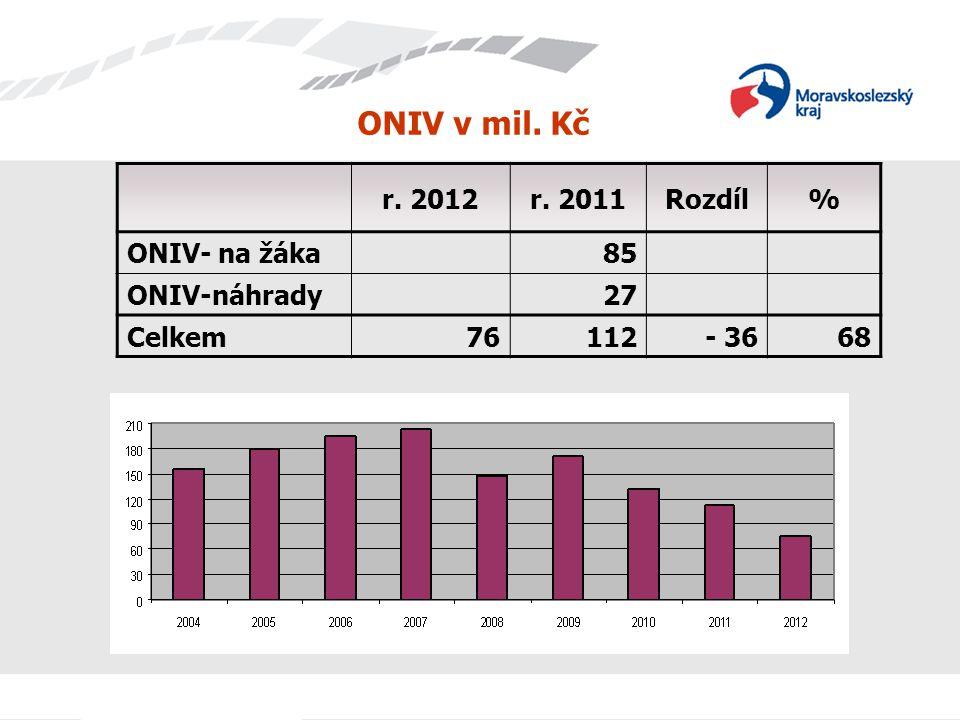 ONIV v mil. Kč r. 2012r. 2011Rozdíl% ONIV- na žáka85 ONIV-náhrady27 Celkem76112- 3668