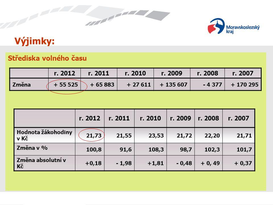 Výjimky: Střediska volného času r.2012r. 2011r. 2010r.