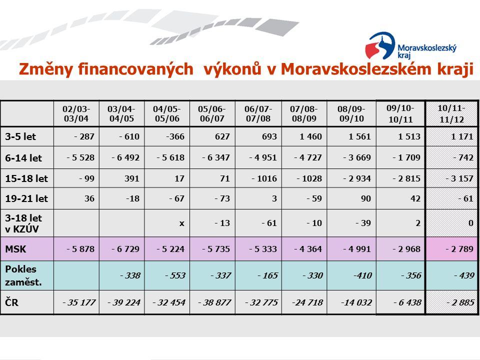 Pokles výkonů v MSK v jednotlivých normativních kategoriích Kategorie % změny v MSK % změny v ČR 3-5 let+ 3,1+ 4,4 6-14 let- 0,7+ 0,5 15-18 let- 6,6 - 5,1 19-21 let- 6,2 - 2,0 3-18 let v KZÚV0 0