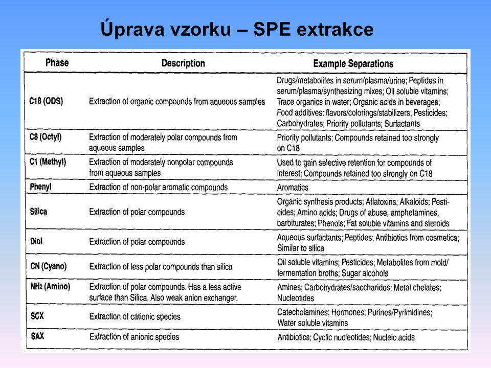 Úprava vzorku – SPE extrakce