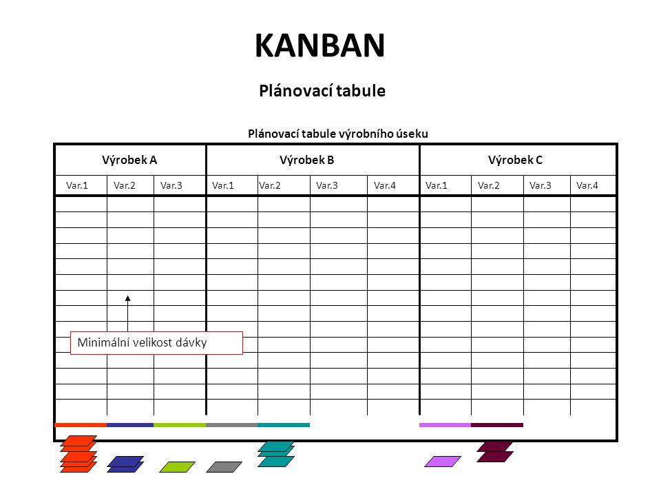 Plánovací tabule Plánovací tabule výrobního úseku Výrobek AVýrobek BVýrobek C Var.1Var.2Var.1Var.3 Var.4Var.1Var.2Var.3Var.4Var.2 Minimální velikost d