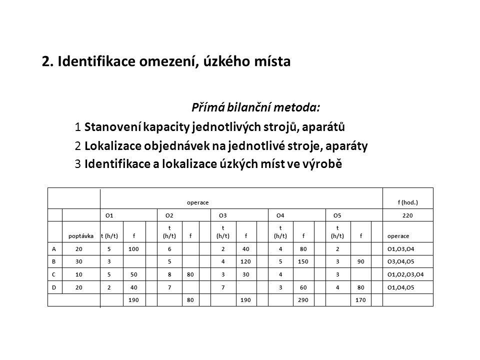 2. Identifikace omezení, úzkého místa 1 Stanovení kapacity jednotlivých strojů, aparátů 2 Lokalizace objednávek na jednotlivé stroje, aparáty 3 Identi