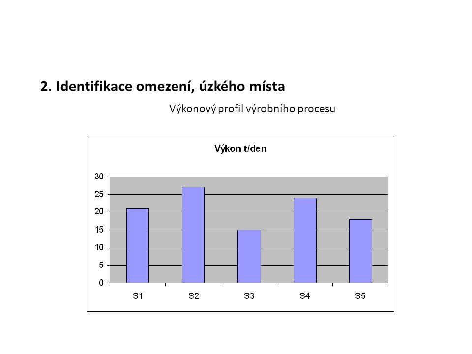 2. Identifikace omezení, úzkého místa Výkonový profil výrobního procesu