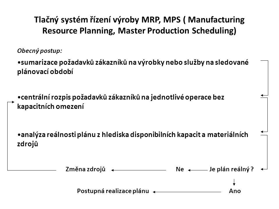 Tlačný systém řízení výroby MRP, MPS ( Manufacturing Resource Planning, Master Production Scheduling) sumarizace požadavků zákazníků na výrobky nebo s