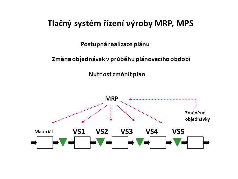 Materiál Změněné objednávky Postupná realizace plánu Tlačný systém řízení výroby MRP, MPS Změna objednávek v průběhu plánovacího období MRP Nutnost zm