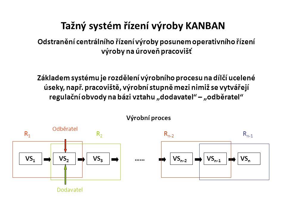 Tažný systém řízení výroby KANBAN Odstranění centrálního řízení výroby posunem operativního řízení výroby na úroveň pracovišť Základem systému je rozd