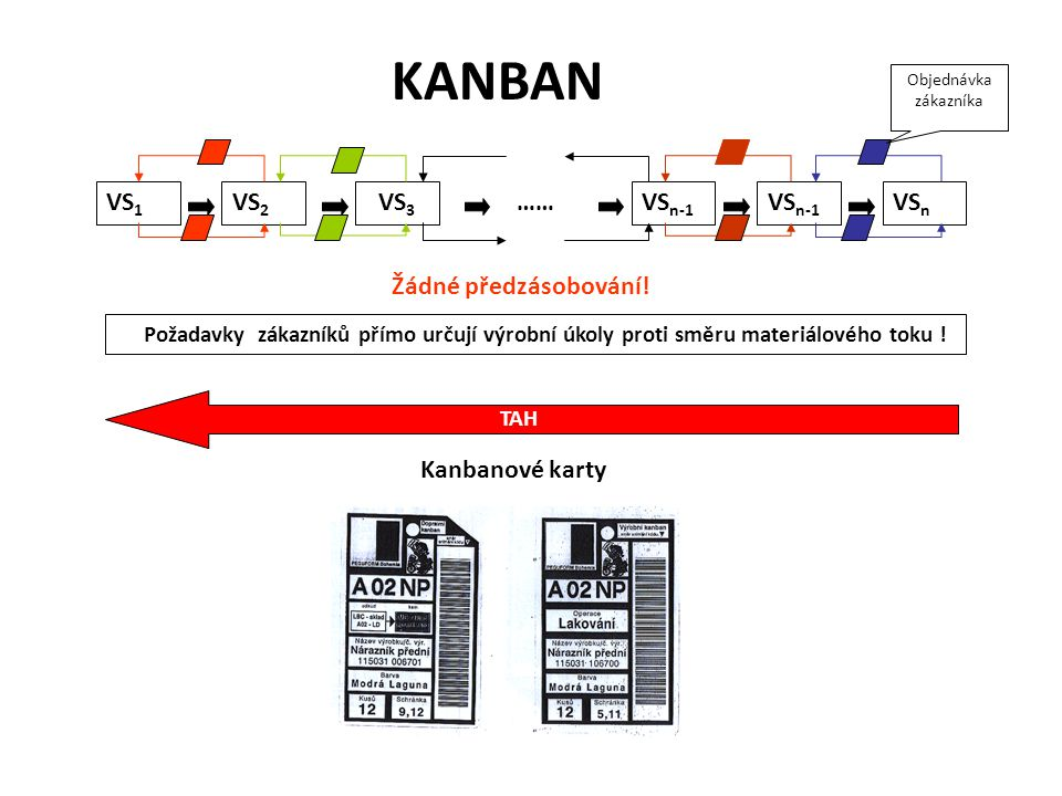 KANBAN VS 1 VS 2 VS 3 VS n-1 VS n VS n-1 …… Žádné předzásobování! Požadavky zákazníků přímo určují výrobní úkoly proti směru materiálového toku ! TAH