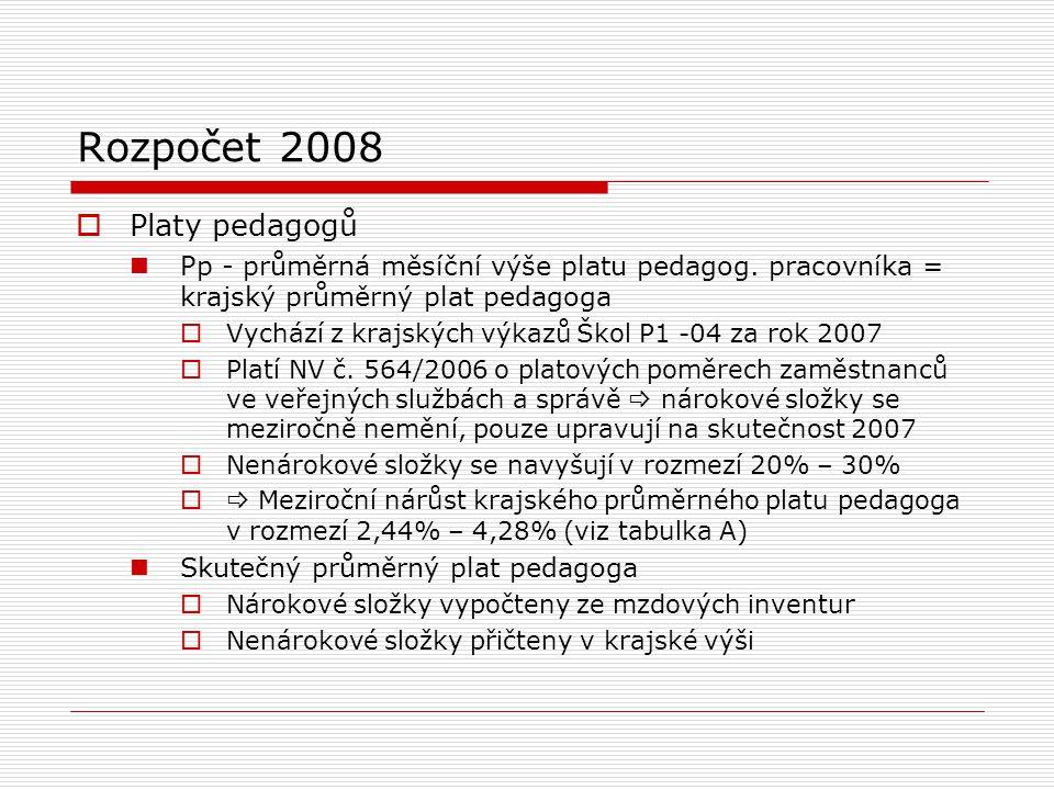 Rozpočet 2008  Platy pedagogů Pp - průměrná měsíční výše platu pedagog.
