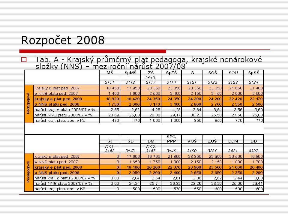 Rozpočet 2008  Tab.