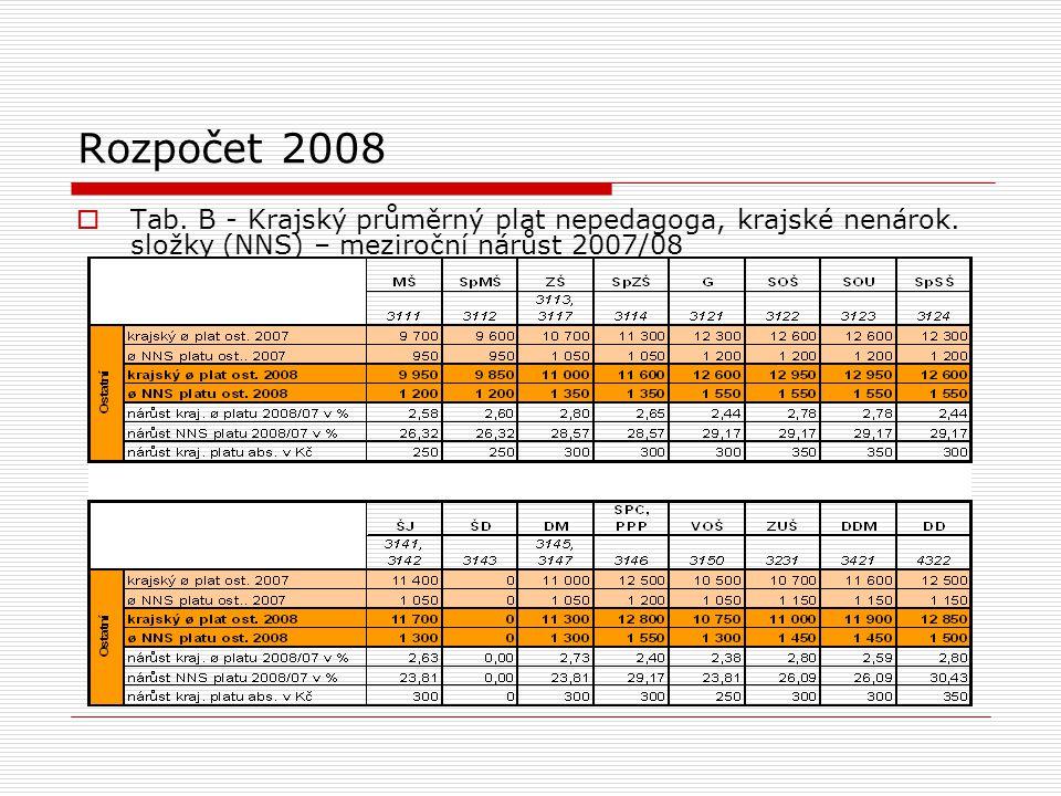 Rozpočet 2008  Tab. B - Krajský průměrný plat nepedagoga, krajské nenárok.