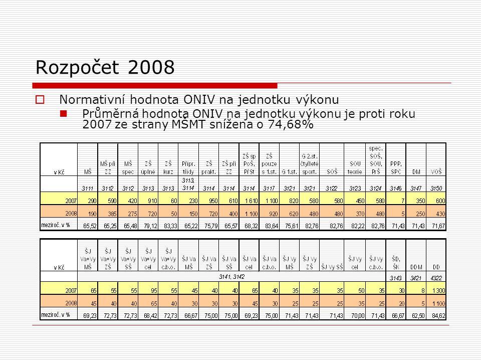 Rozpočet 2008  Normativní hodnota ONIV na jednotku výkonu Průměrná hodnota ONIV na jednotku výkonu je proti roku 2007 ze strany MŠMT snížena o 74,68%