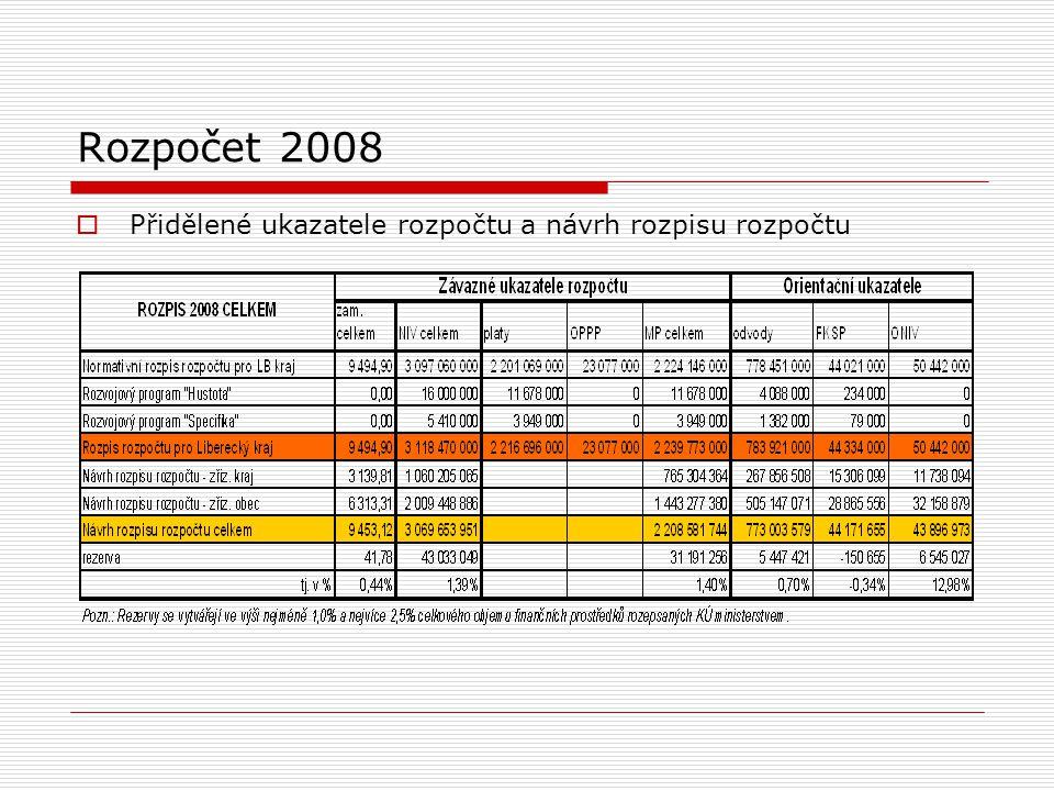 Rozpočet 2008  Přidělené ukazatele rozpočtu a návrh rozpisu rozpočtu