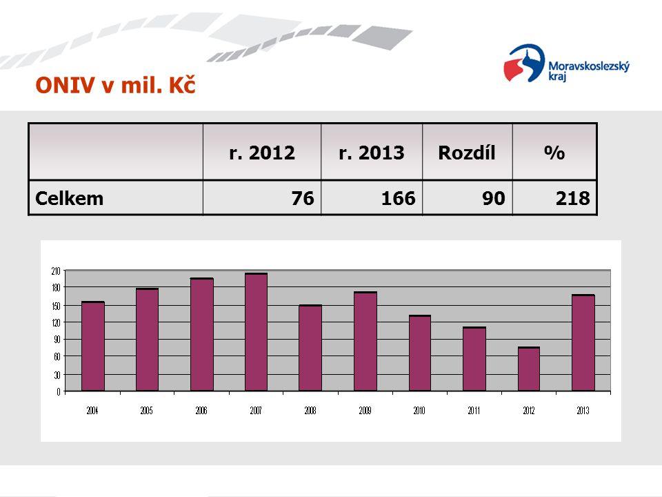 ONIV v mil. Kč r. 2012r. 2013Rozdíl% Celkem7616690218