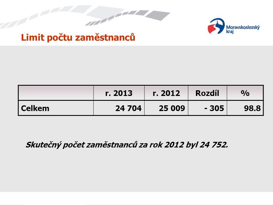 Limit počtu zaměstnanců r. 2013r. 2012Rozdíl% Celkem24 70425 009- 30598.8 Skutečný počet zaměstnanců za rok 2012 byl 24 752.