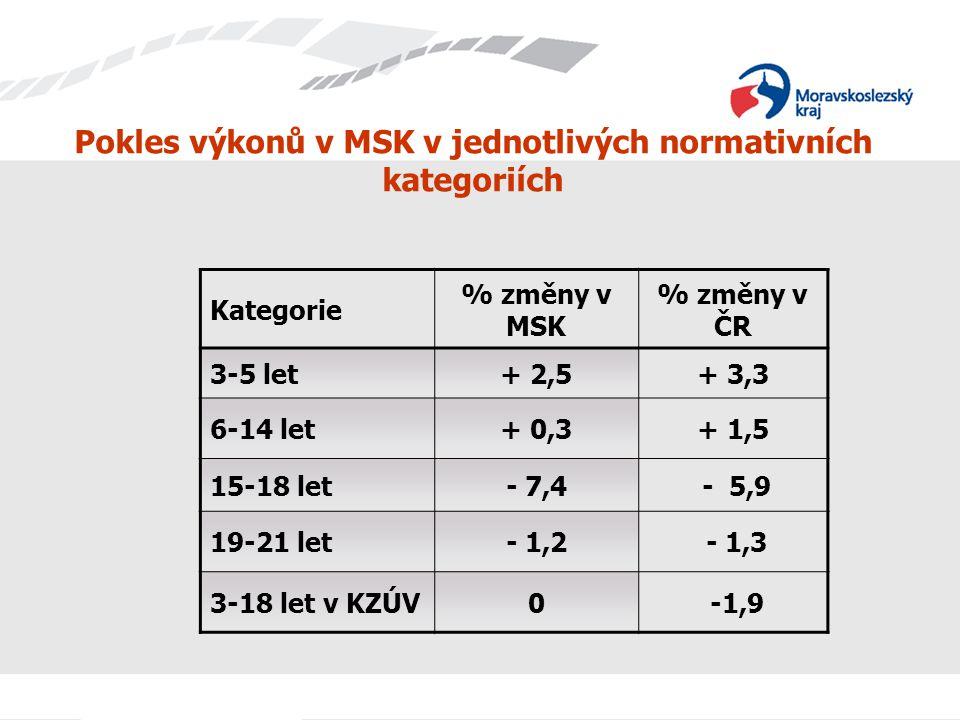 Pokles výkonů v MSK v jednotlivých normativních kategoriích Kategorie % změny v MSK % změny v ČR 3-5 let+ 2,5+ 3,3 6-14 let+ 0,3+ 1,5 15-18 let- 7,4 -