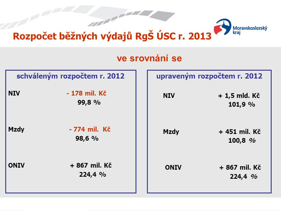 Rozpočet běžných výdajů RgŠ ÚSC r. 2013 schváleným rozpočtem r. 2012 NIV - 178 mil. Kč 99,8 % Mzdy - 774 mil. Kč 98,6 % ONIV + 867 mil. Kč 224,4 % upr