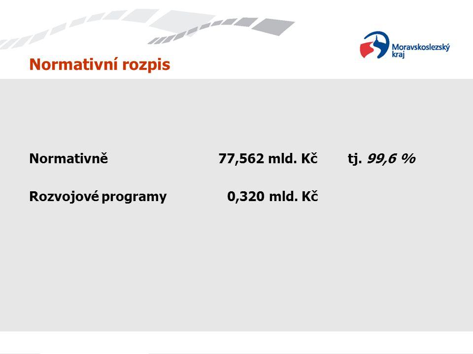 Normativní rozpis Normativně77,562 mld. Kč tj. 99,6 % Rozvojové programy 0,320 mld. Kč