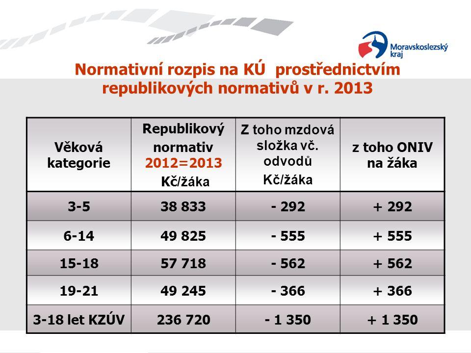 Normativní rozpis na KÚ prostřednictvím republikových normativů v r. 2013 Věková kategorie Republikový normativ 2012=2013 Kč /žáka Z toho mzdová složk