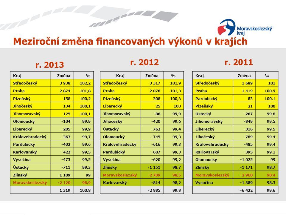 Meziroční změna financovaných výkonů v krajích KrajZměna% Středočeský3 938102,2 Praha2 874101,8 Plzeňský158100,2 Jihočeský134100,1 Jihomoravský125100,