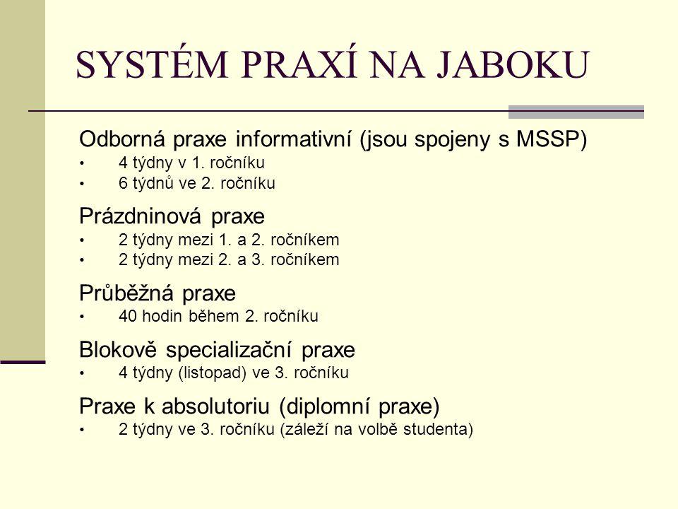 SYSTÉM PRAXÍ NA JABOKU Odborná praxe informativní (jsou spojeny s MSSP) 4 týdny v 1. ročníku 6 týdnů ve 2. ročníku Prázdninová praxe 2 týdny mezi 1. a