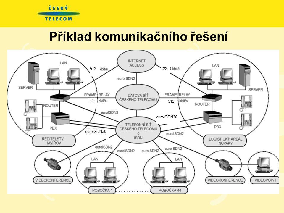 Zákaznický orientovaný přístup Nejvýznamnější zákazníci na Severní Moravě: CZECH INTERNATIONAL, OKD, CHANCE, ROCKWOOL, GALENA, AUTOCONT, TCHAS, PHARMO